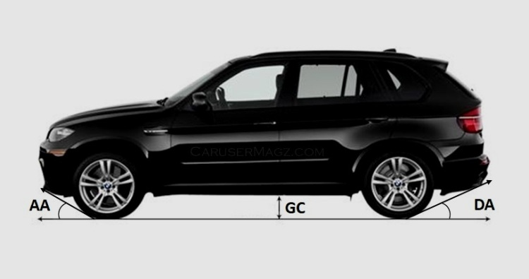 Pengertian Ground Clearance - Approach Angle - Departure Angle pada Mobil